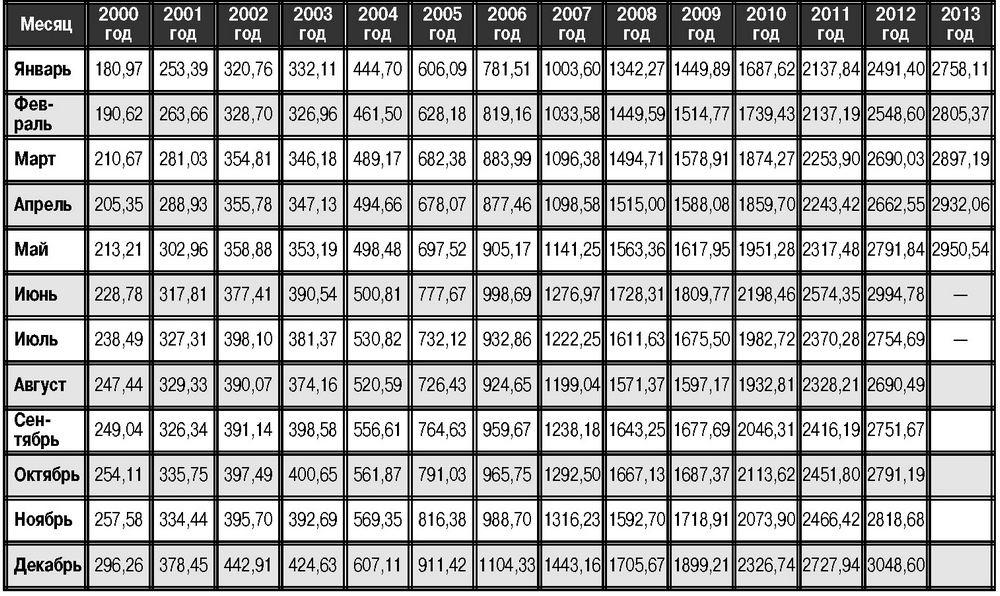 Пенсии военных с 1 января 2015