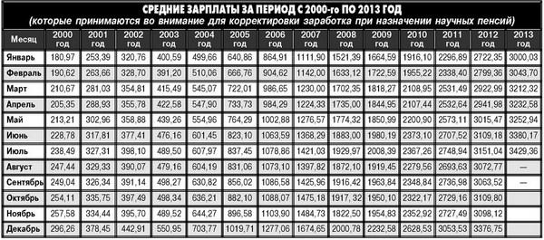 Больничные листы в 2018 году в Украине: расчет и оплата