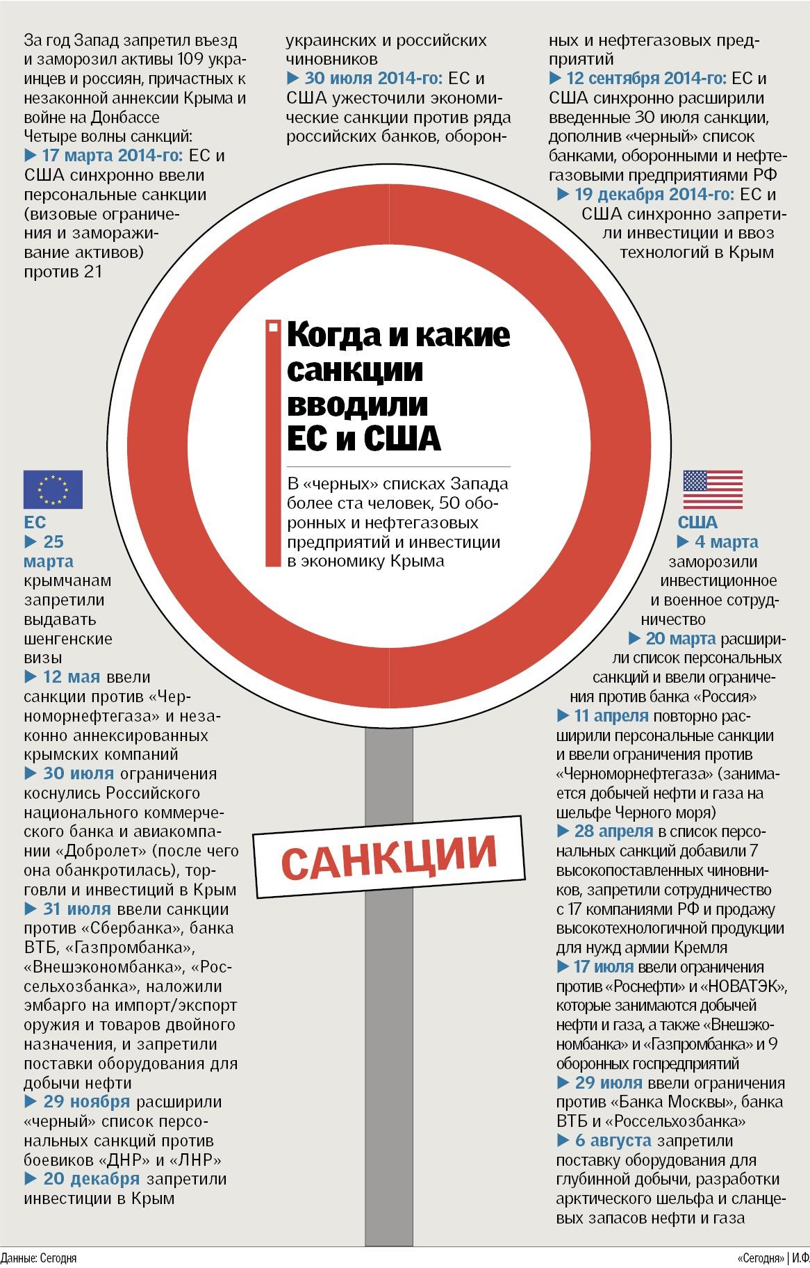 Банки против которых введены санкции сша уровней