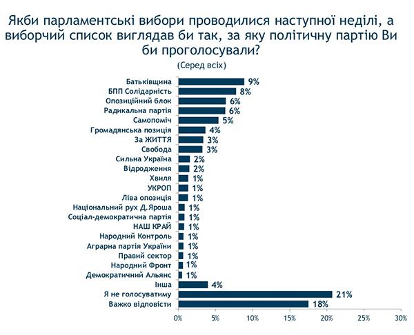 42% украинцев задосрочные выборы вВерховную Раду— Опрос