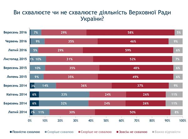 Опрос: 42% украинцев задосрочные выборы вВерховную Раду