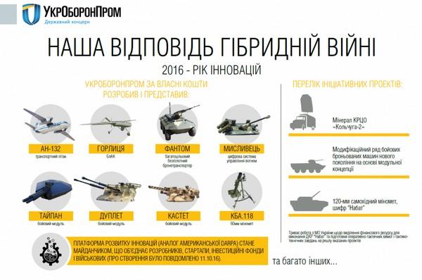 «Укроборонпром» похвастался своими разработками за2016 год: что любопытного получила украинская армия