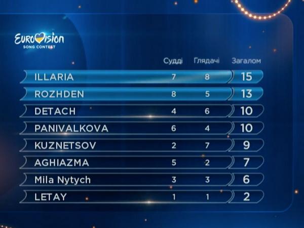 Национальный отбор Евровидения-2017: определились новые финалисты