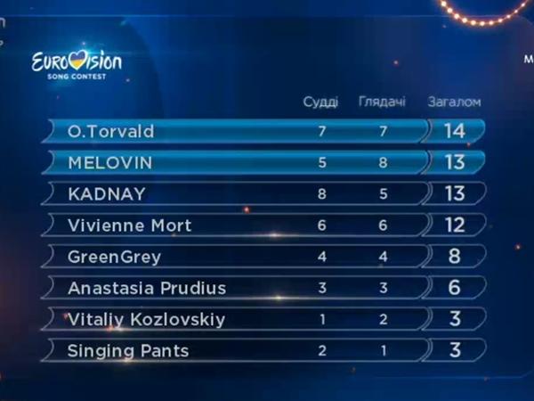 Стали известны имена всех финалистов отбора на«Евровидение-2017»