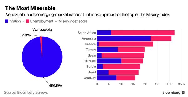 Украина вошла всписок самых «экономически несчастных» стран