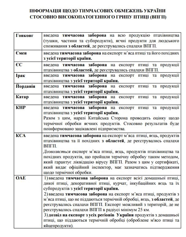 Внескольких государствах запретили поставки украинской птицы
