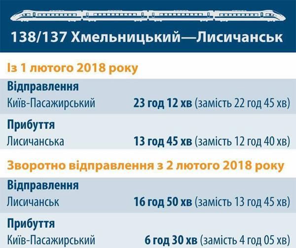 НаЛуганщине изменят расписание движения поезда «Лисичанск— Киев— Хмельницкий»