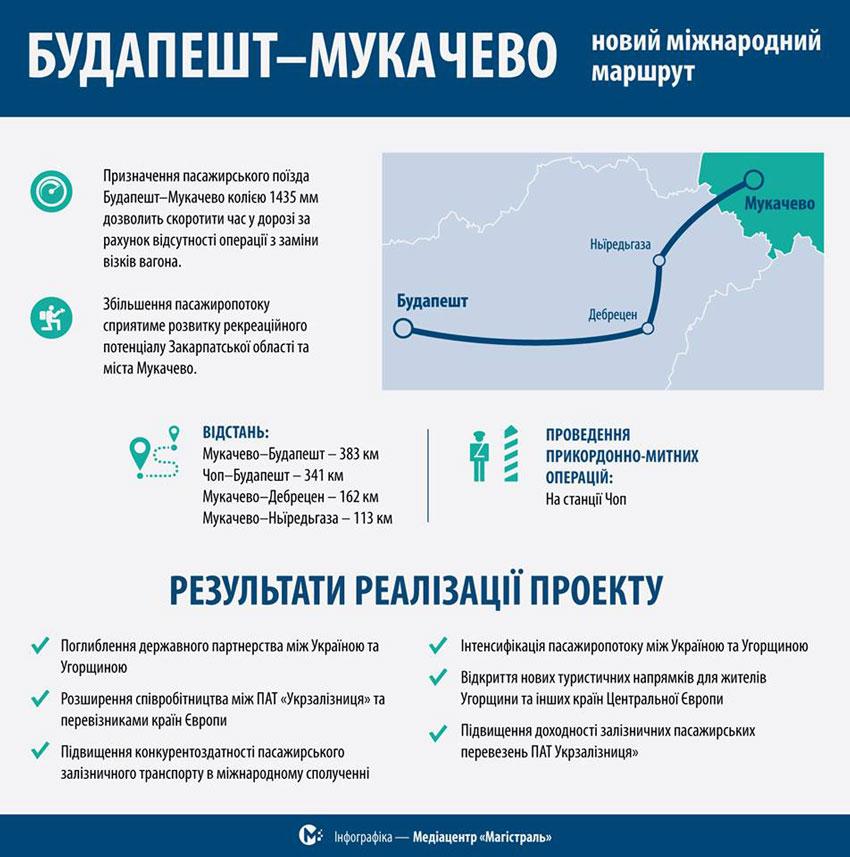 «Укрзализныця» хочет запустить прямой поезд «Мукачево— Будапешт»