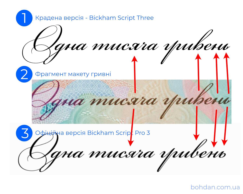 НБУ проверит шрифты, использованные в новых тысячных купюрах