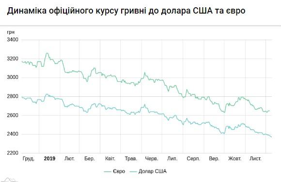 Курс доллара резко упал до минимума за год: люди встревожены и не знают, что делать