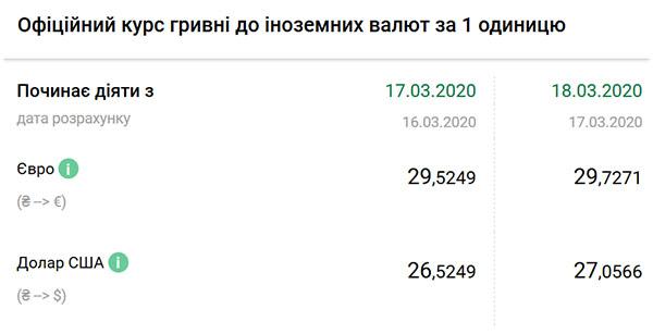 Курс доллара в Украине: больше 27 теперь официально