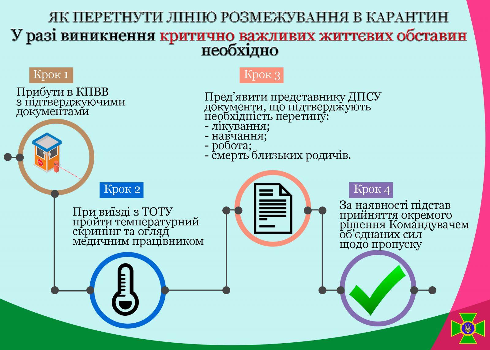Коронавірус на Донбасі: прикордонники уточнили вимоги для перетину КПВВ