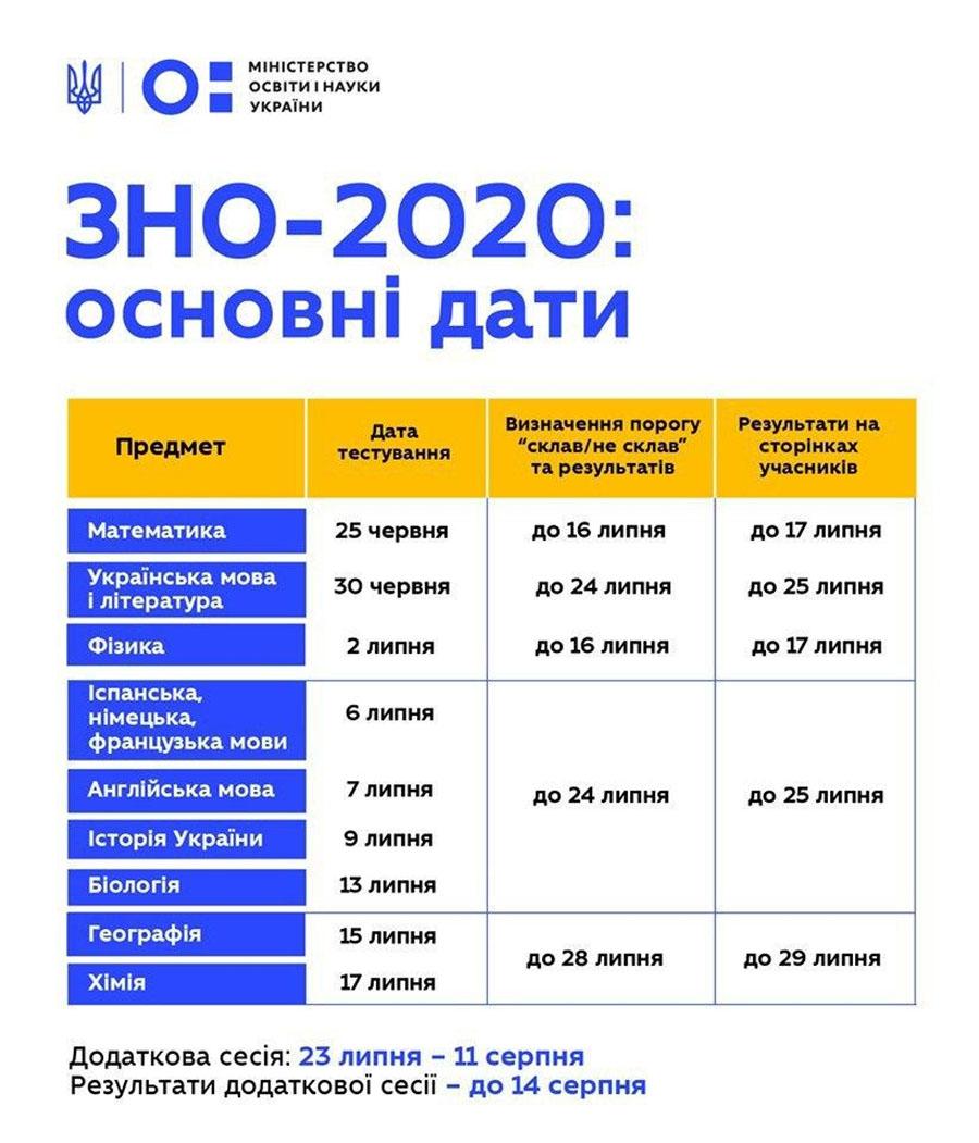 Маски снимать нельзя: в Украине уточнили условия проведения ВНО-2020
