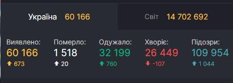 Еще 760 украинцев победили коронавирус